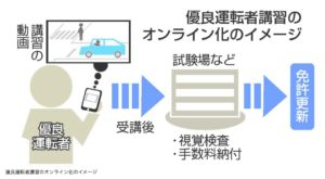 【優良運転者】運転免許証を更新する際の講習をオンライン化へ 記事イメージ